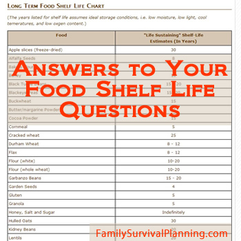 Canned Food Shelf Life Chart